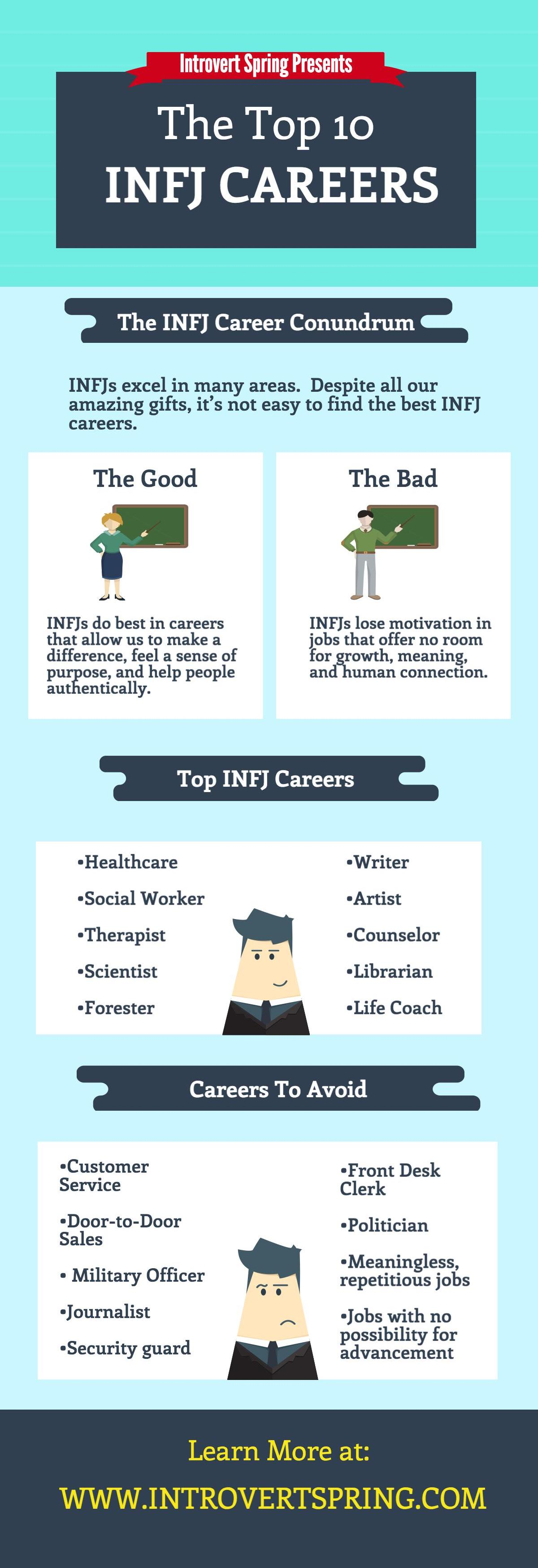 INFJ careers infographic